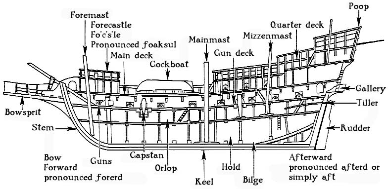 Cross section of a ship